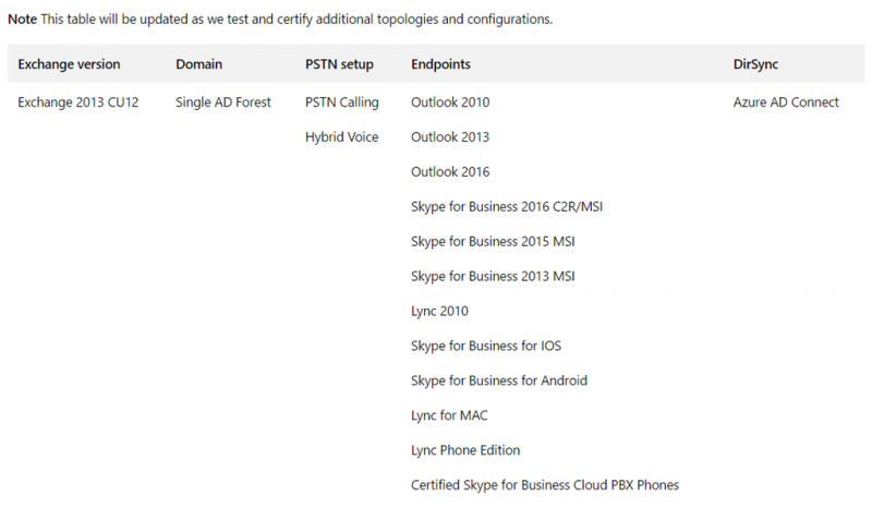 Cloud PBX Azure Voicemail delivery to Exchange Server On