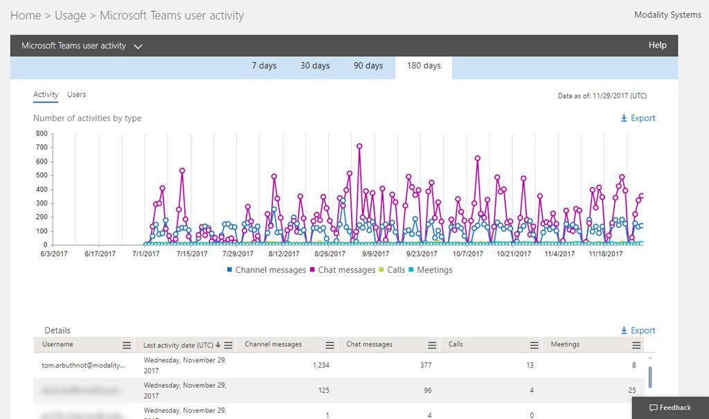 Looking at Microsoft Teams Office 365 Usage Reports - Tom Talks
