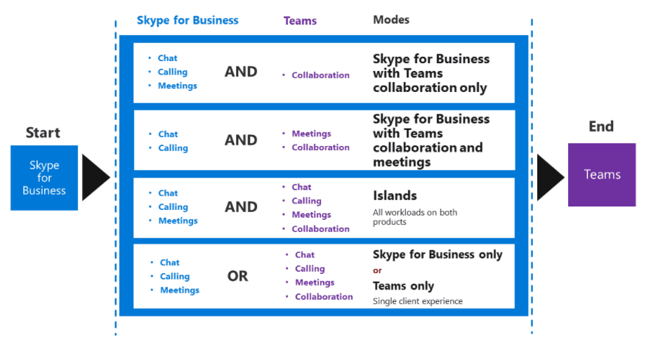 The 5 Modes - How Migrating from Skype for Business to