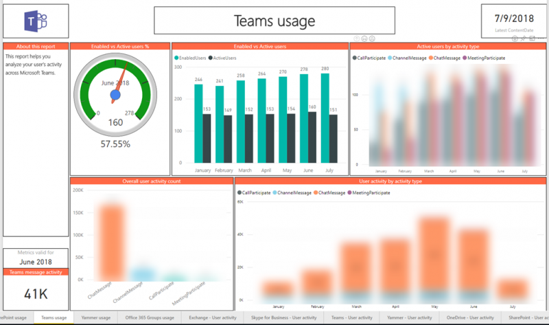 Microsoft 365 Usage Analytics, New Free Power BI Office 365 Usage
