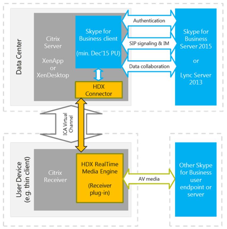 Citrix Plan HDX RealTime Optimization Pack for Microsoft Teams