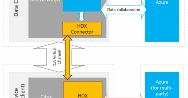 Citrix Plan HDX RealTime Optimization Pack for Microsoft