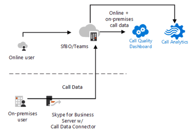 Skype for Business Server 2019 Public Preview, What's New