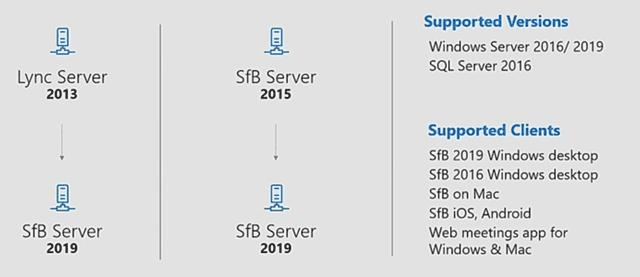 Skype for Business Server 2019 news from Microsoft Ignite - Tom Talks