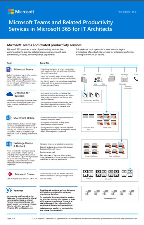 Microsoft Teams logical architecture Visio Poster - Tom Talks